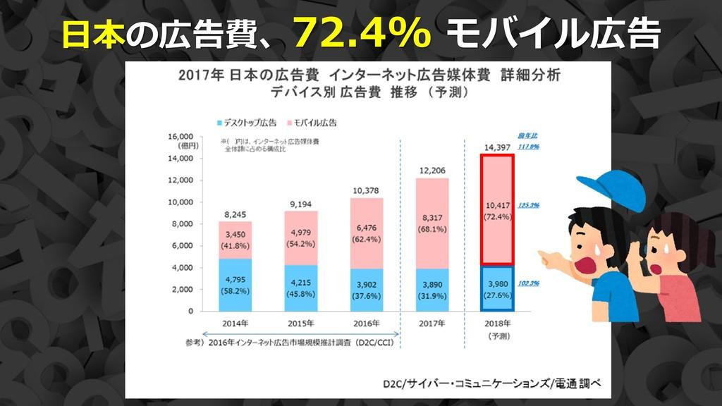 11 日本の広告費、72.4% モバイル広告