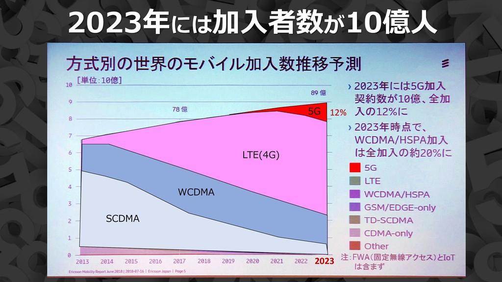 15 2023年には加入者数が10億人 LTE(4G) WCDMA SCDMA 5G 12% ...