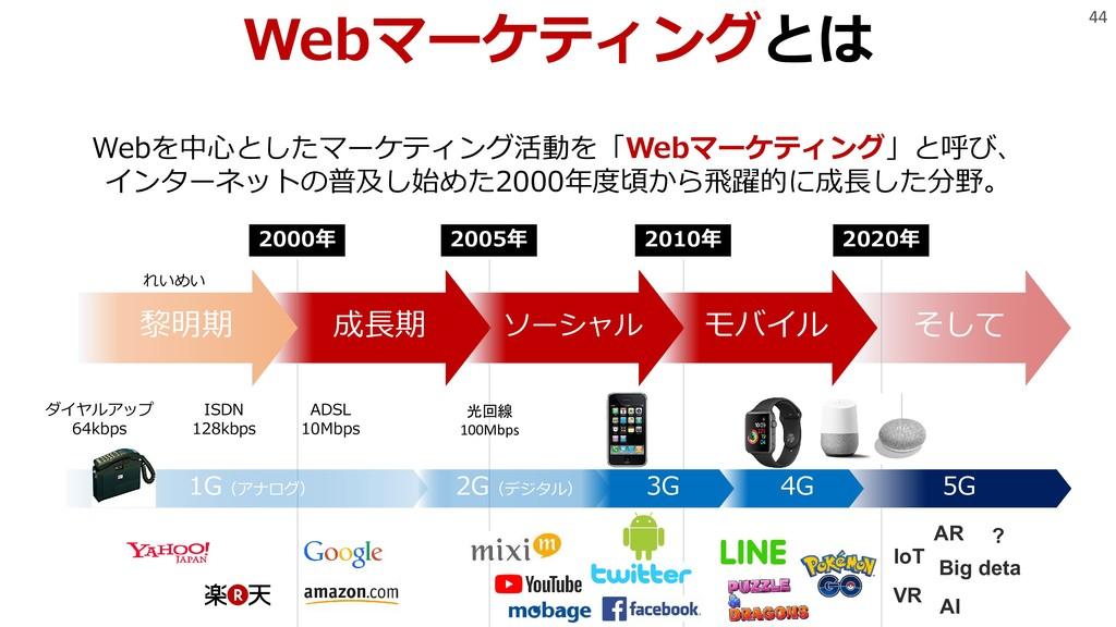44 Webマーケティングとは Webを中心としたマーケティング活動を「Webマーケティング」...