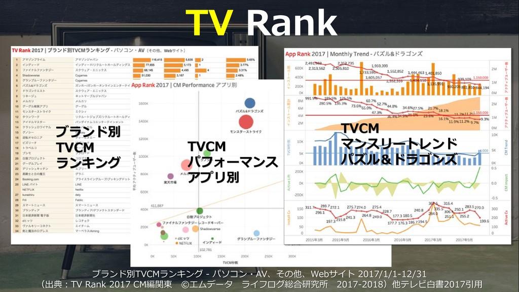 52 TV Rank ブランド別TVCMランキング - パソコン・AV、その他、Webサイト ...