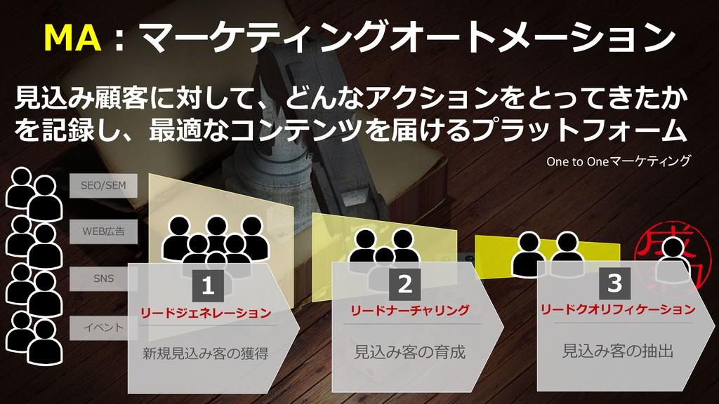 61 MA:マーケティングオートメーション 見込み顧客に対して、どんなアクションをとってきたか...