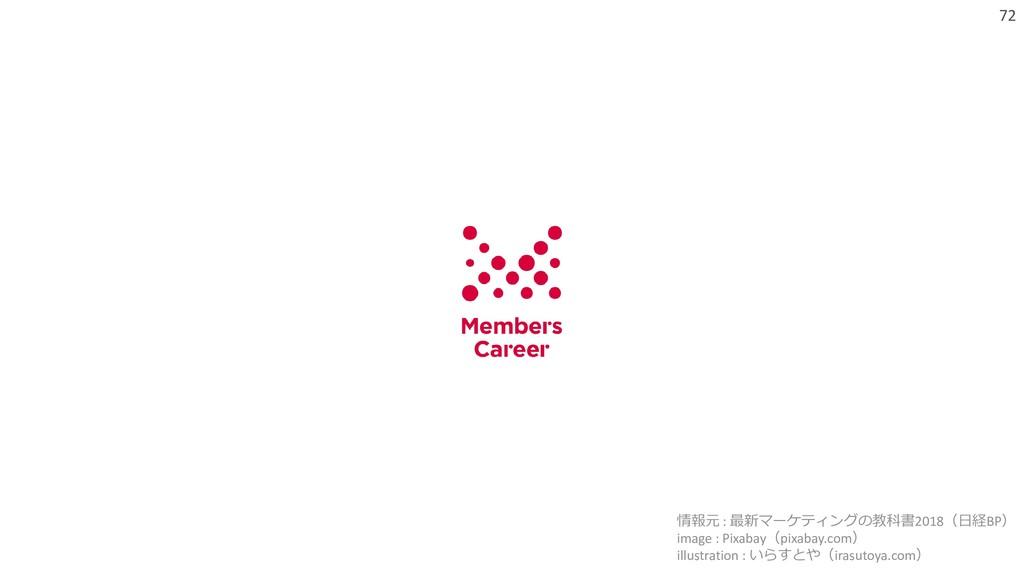 72 情報元 : 最新マーケティングの教科書2018(日経BP) image : Pixaba...