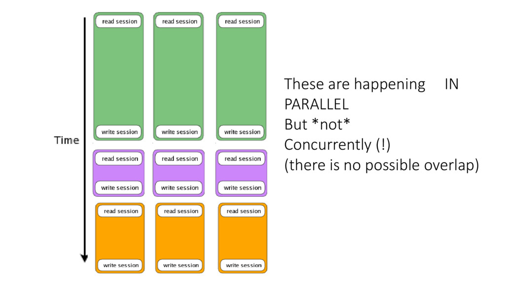 These are happening IN PARALLEL But *not* Concu...