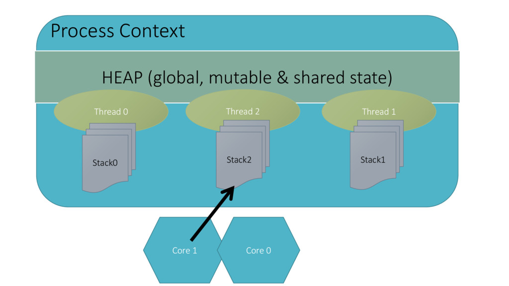 HEAP (global, mutable & shared state) Thread 0 ...