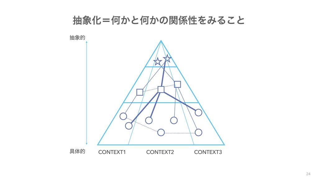 CONTEXT1 CONTEXT2 CONTEXT3 ۩ମత நత நԽʹԿ͔ͱԿ͔ͷؔ...