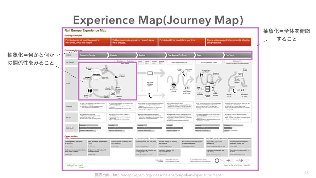 Experience Map(Journey Map) நԽʹશମΛ၆ᛌ ͢Δ͜ͱ நԽʹ...