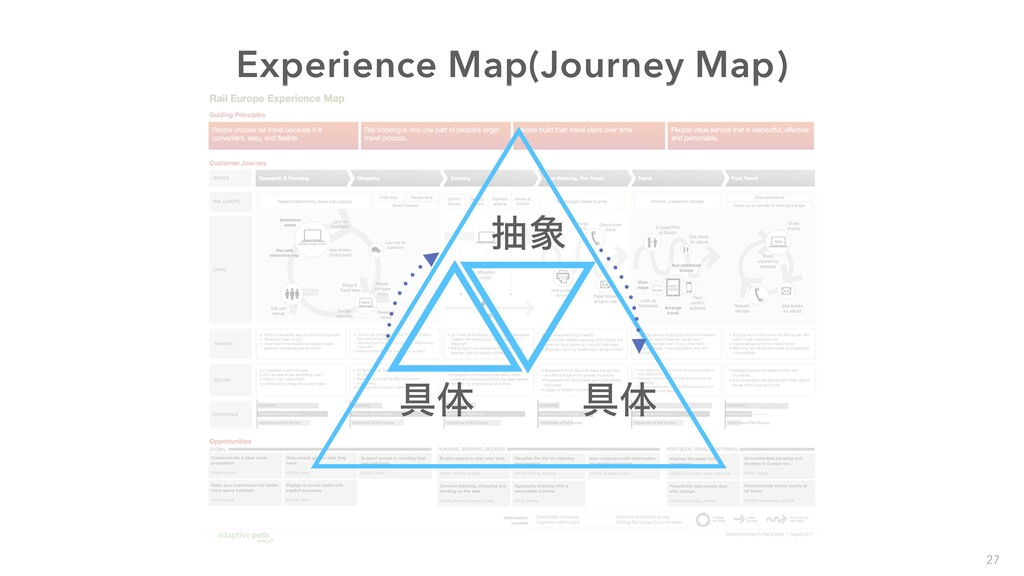 Experience Map(Journey Map) ۩ମ ந ۩ମ 27