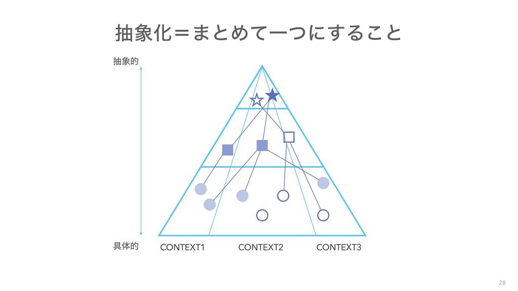 CONTEXT1 CONTEXT2 CONTEXT3 ۩ମత நత நԽʹ·ͱΊͯҰͭʹ͢...