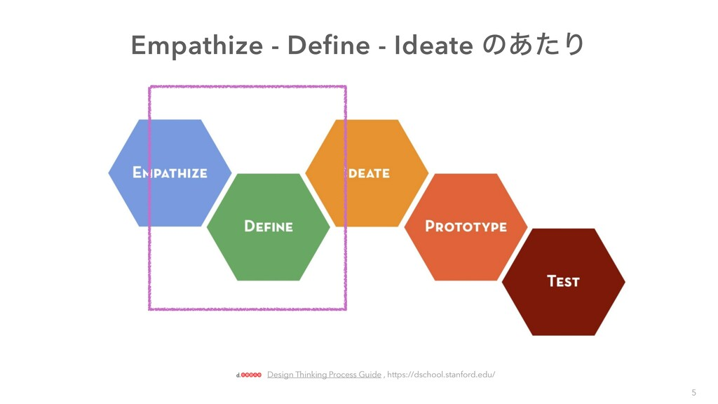 5 Design Thinking Process Guide , https://dscho...
