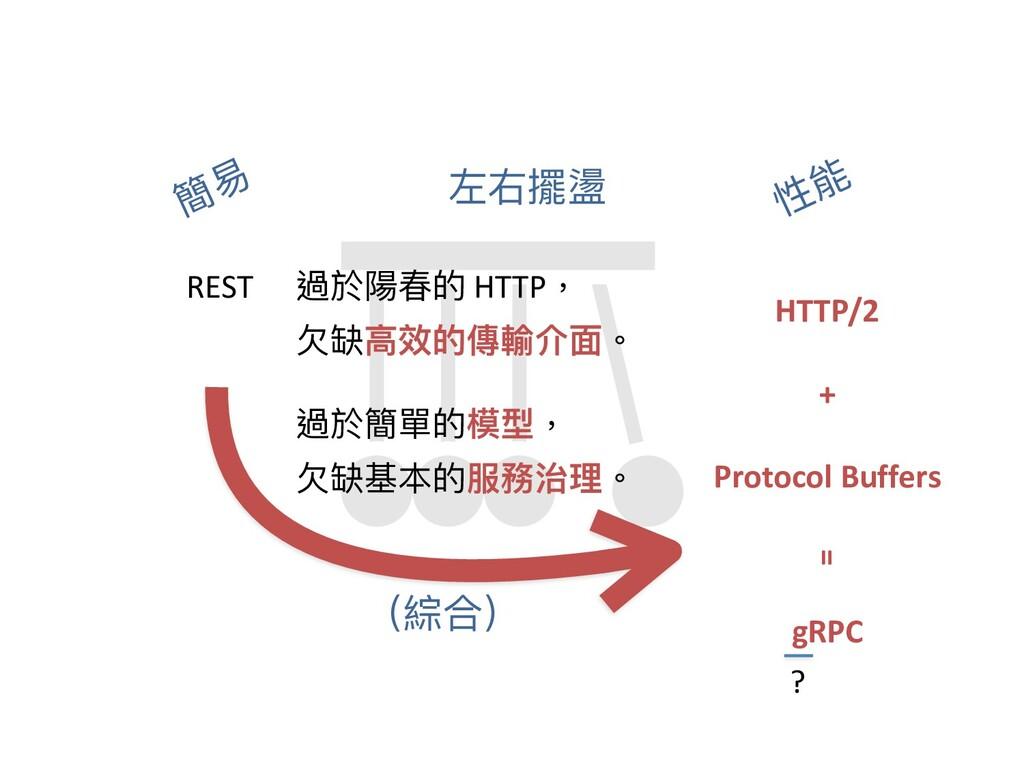 簡易 性能 左右擺盪 gRPC 過於簡單的模型, ⽋缺基本的服務治理。 過於陽春的 HTTP,...