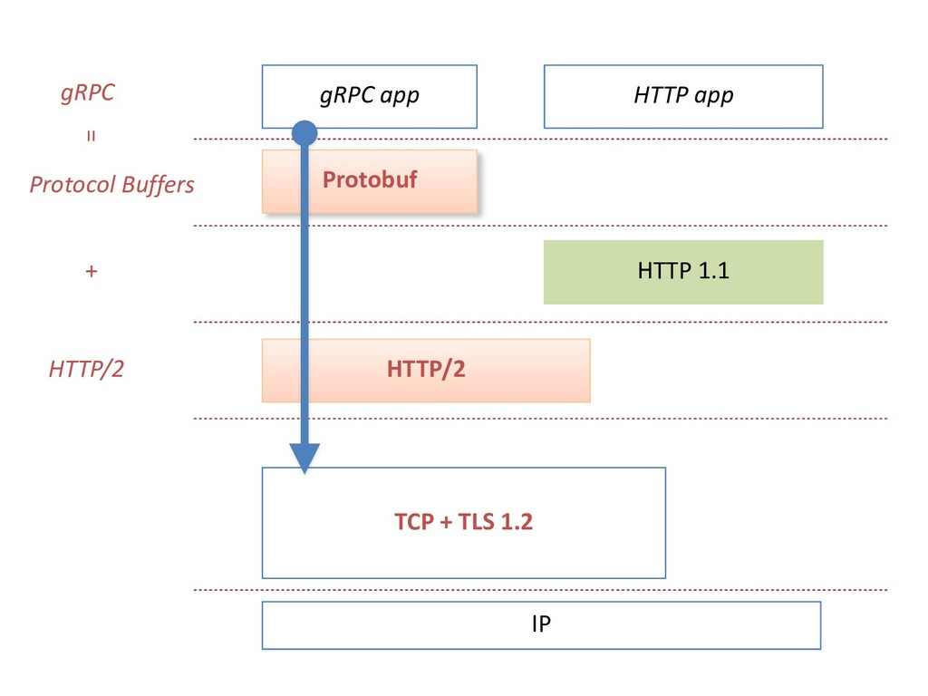 gRPC app Protobuf HTTP/2 HTTP 1.1 TCP + TLS 1.2...