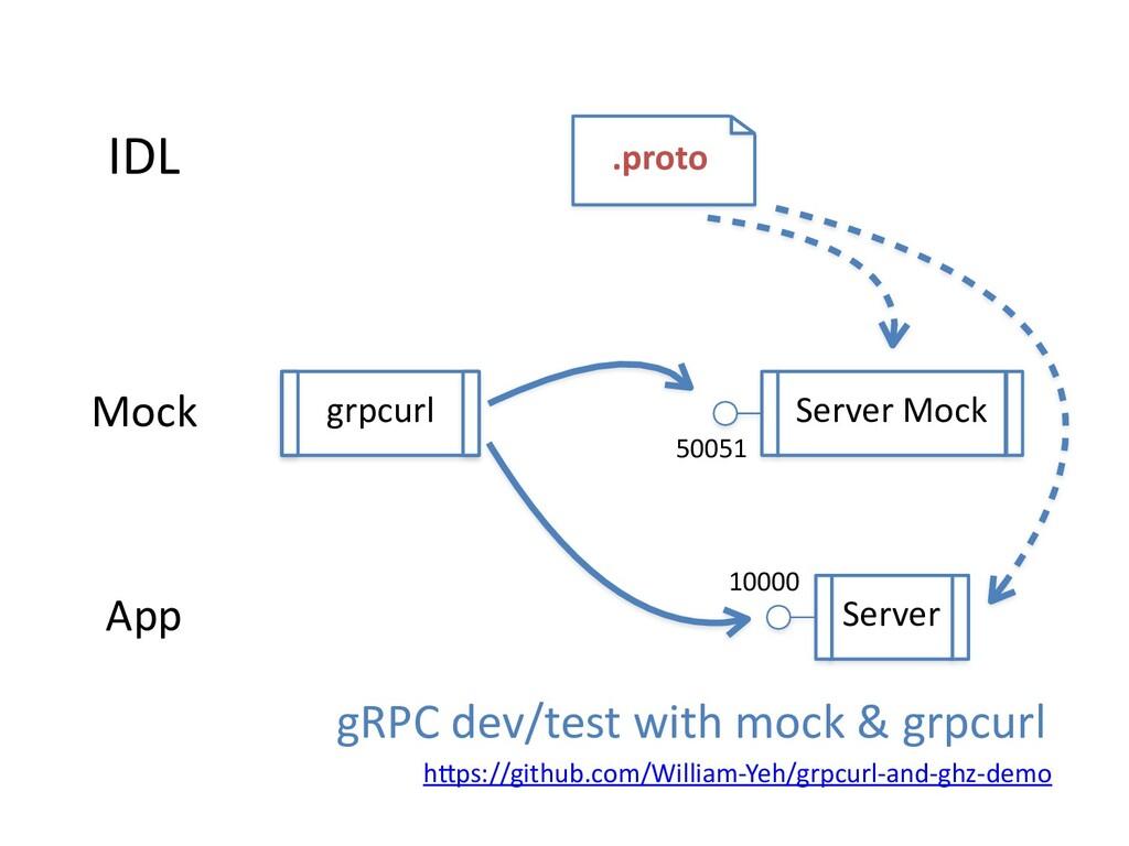 IDL .proto Server Mock App grpcurl Server Mock ...