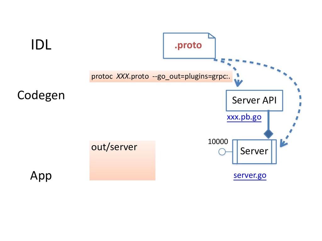 IDL .proto App server.go out/server Server 1000...