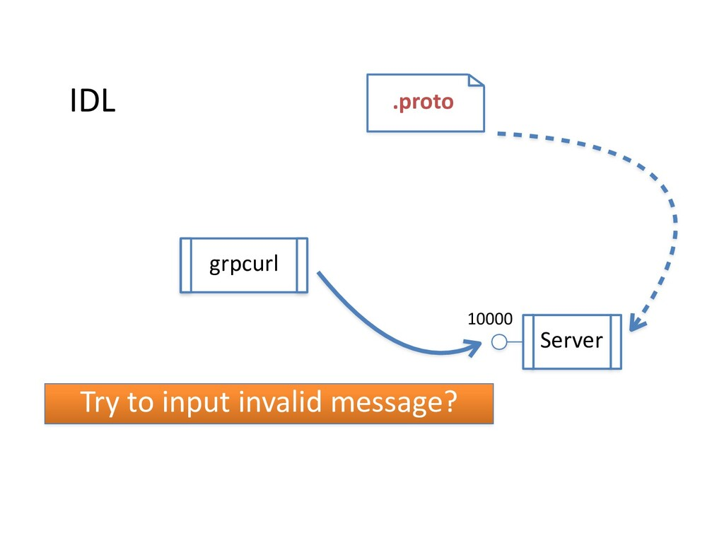 IDL .proto Server grpcurl 10000 Try to input in...