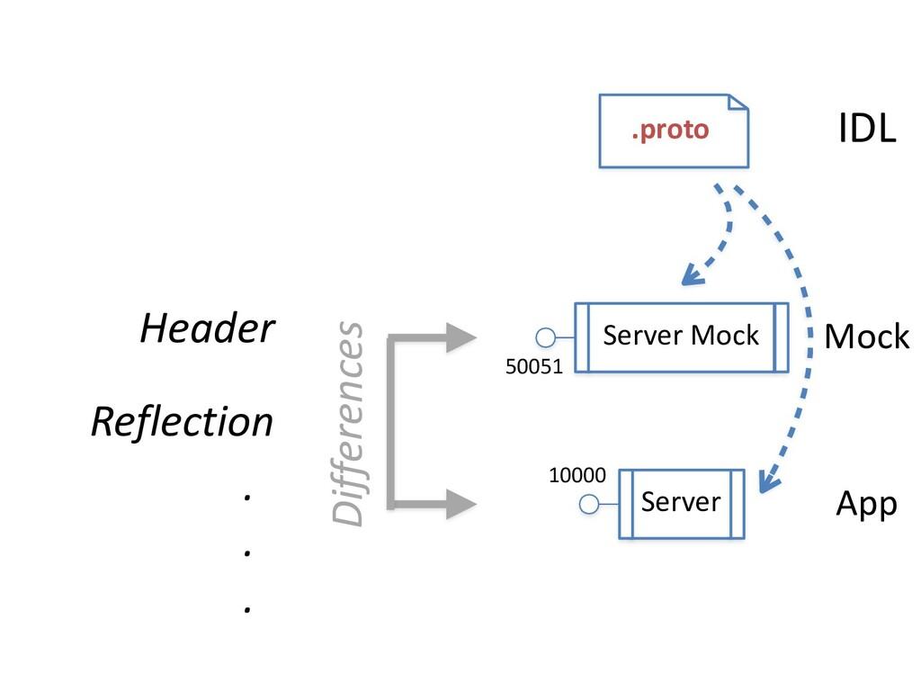 Server Server Mock 50051 10000 IDL Mock App .pr...