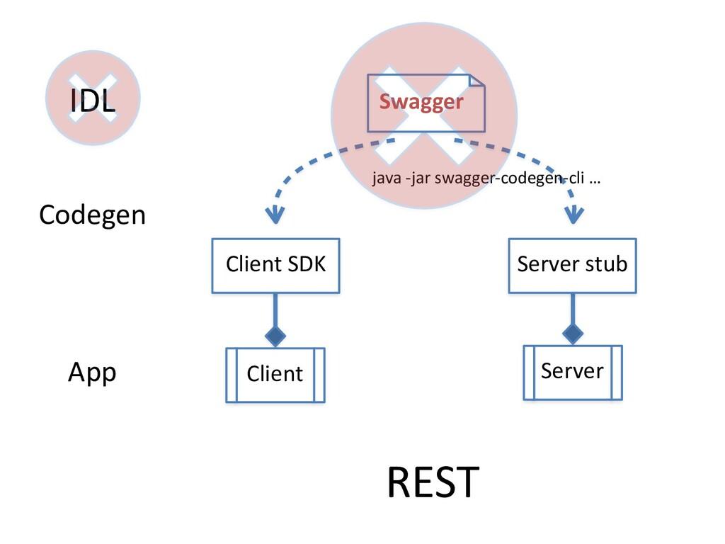 IDL Swagger Client Server Codegen Client SDK Se...