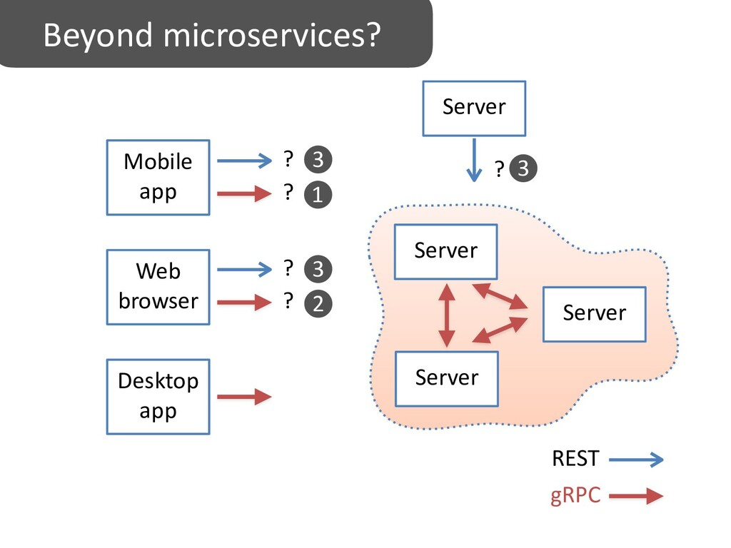 Server REST gRPC Server Server Desktop app Mobi...