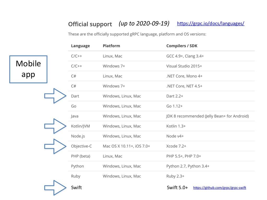 hWps://grpc.io/docs/languages/ Mobile app (up t...