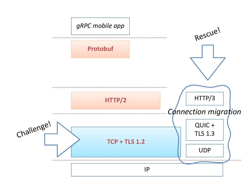 gRPC mobile app Protobuf HTTP/2 TCP + TLS 1.2 U...