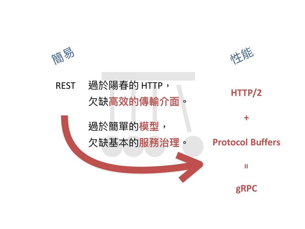 簡易 性能 gRPC 過於簡單的模型, ⽋缺基本的服務治理。 過於陽春的 HTTP, ⽋缺⾼效...
