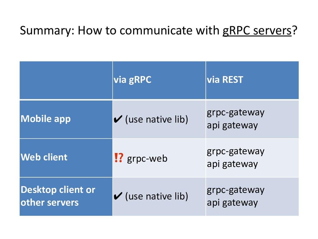 via gRPC via REST Mobile app ✔ (use native lib)...