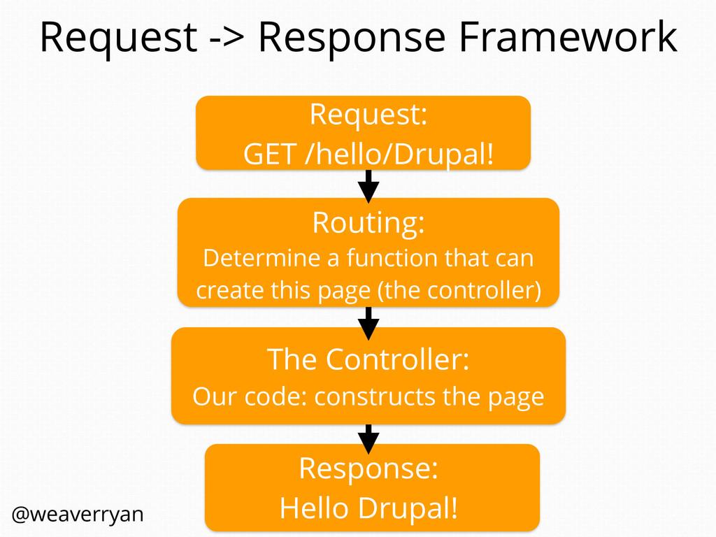 Request -> Response Framework Response: Hello D...
