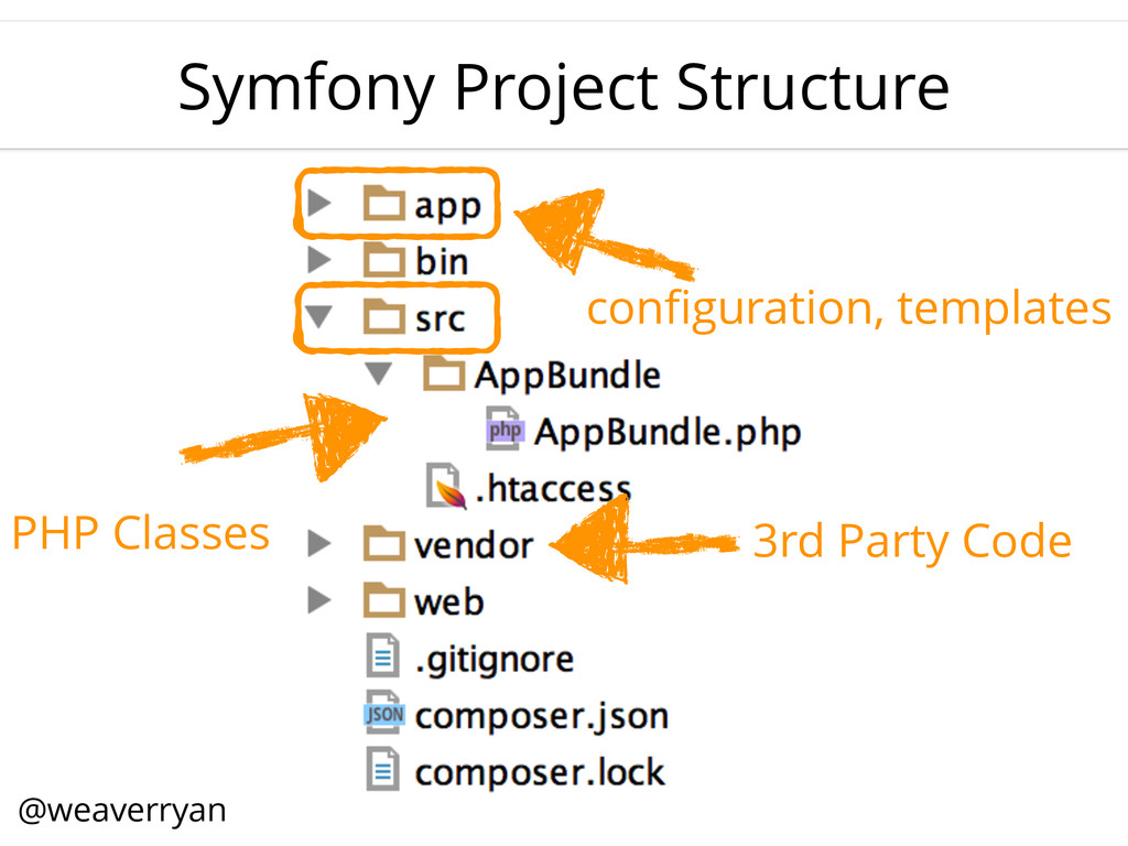Symfony Project Structure configuration, templat...