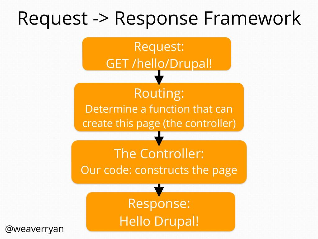 Request -> Response Framework The Controller: O...