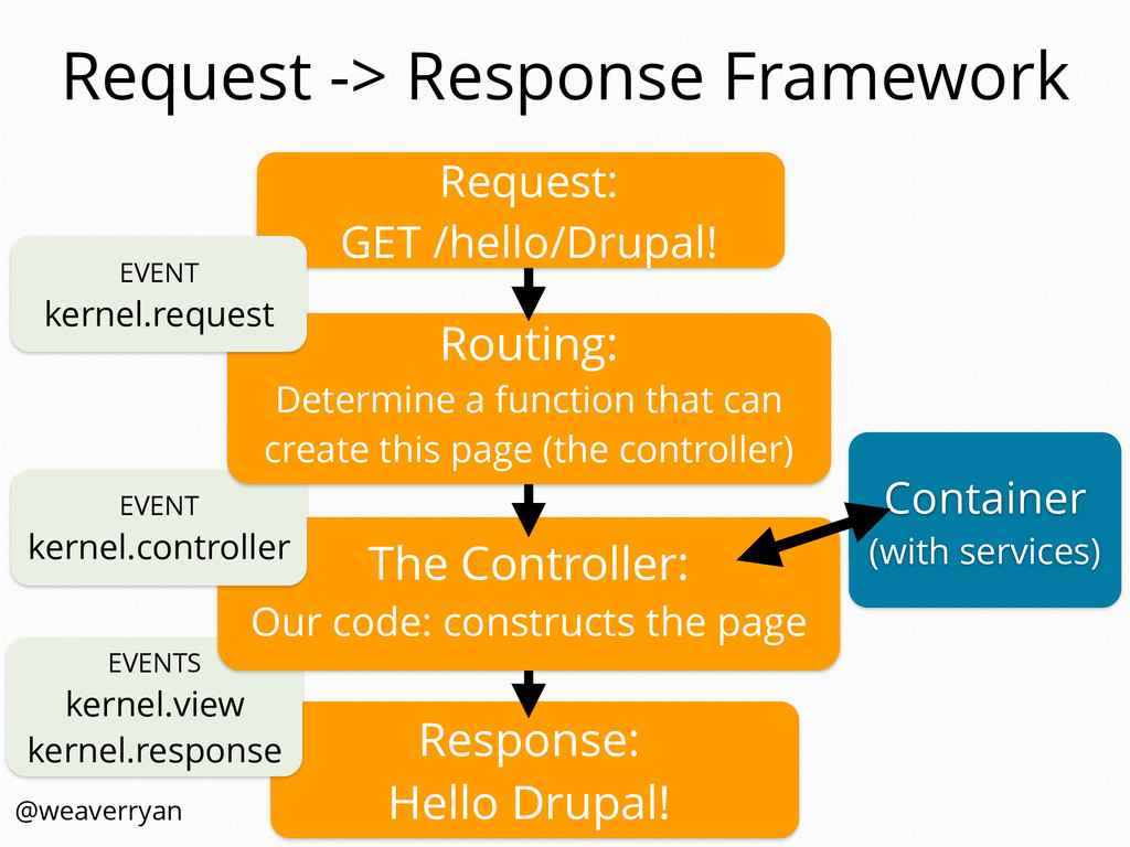 EVENTS kernel.view kernel.response Request -> R...