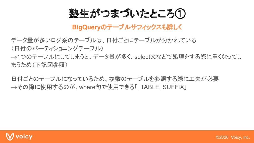 ©2020 Voicy, Inc. 塾生がつまづいたところ① BigQueryのテーブルサフィ...