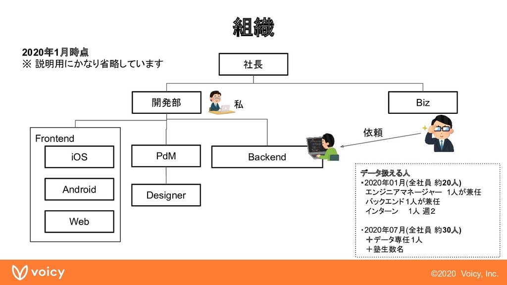 ©2020 Voicy, Inc. Frontend 組織 開発部 iOS Android W...