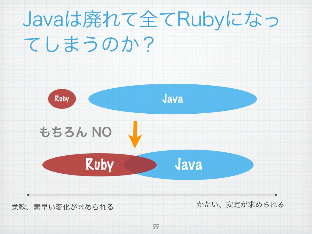 +BWBഇΕͯશͯ3VCZʹͳͬ ͯ͠·͏ͷ͔ʁ 55 Java Ruby ͔͍ͨɺ҆ఆ͕ٻ...