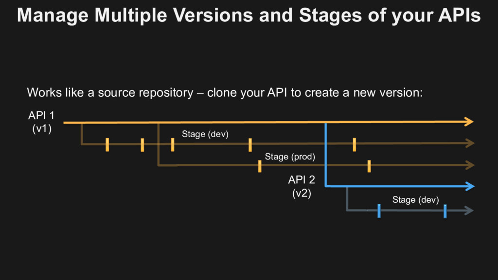 Manage Multiple Versions and Stages of your API...