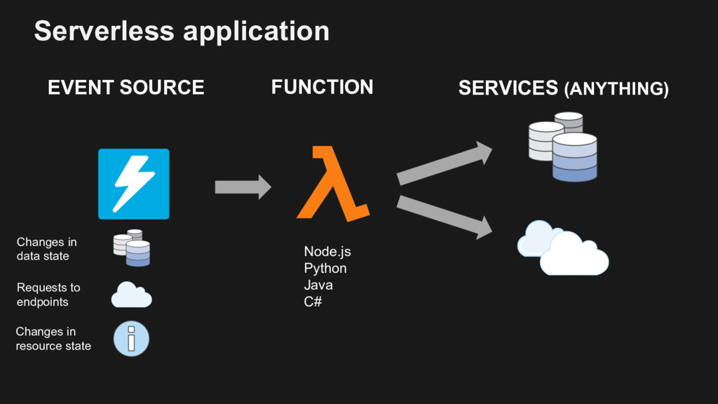 Serverless application EVENT SOURCE SERVICES (A...