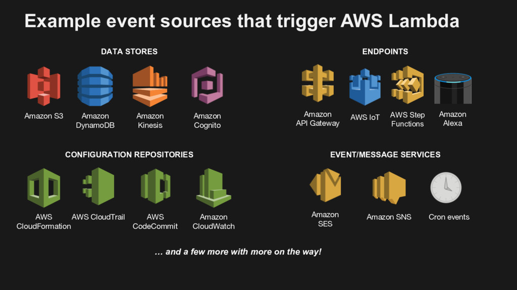 Amazon S3 Amazon DynamoDB Amazon Kinesis AWS Cl...