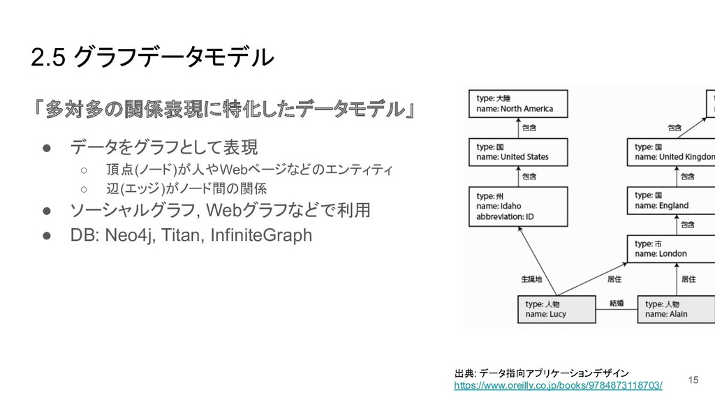 2.5 グラフデータモデル 「多対多の関係表現に特化したデータモデル」 ● データをグラフとし...