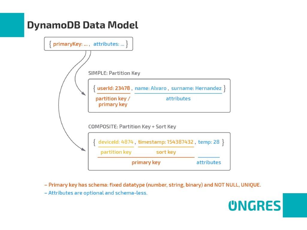DynamoDB Data Model