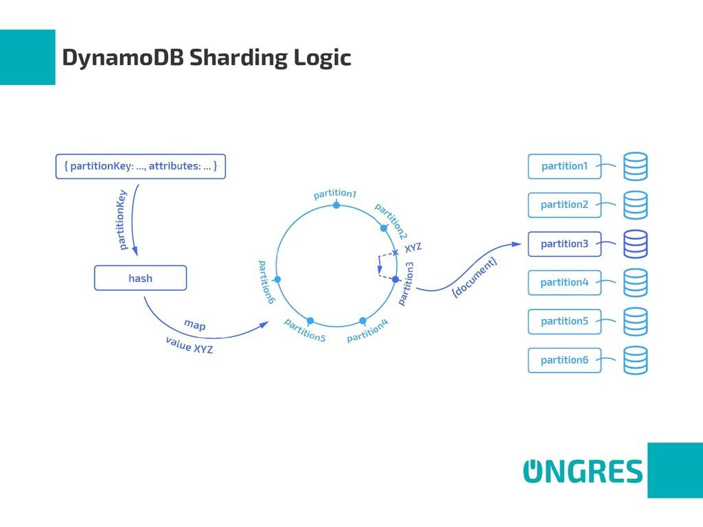 DynamoDB Sharding Logic