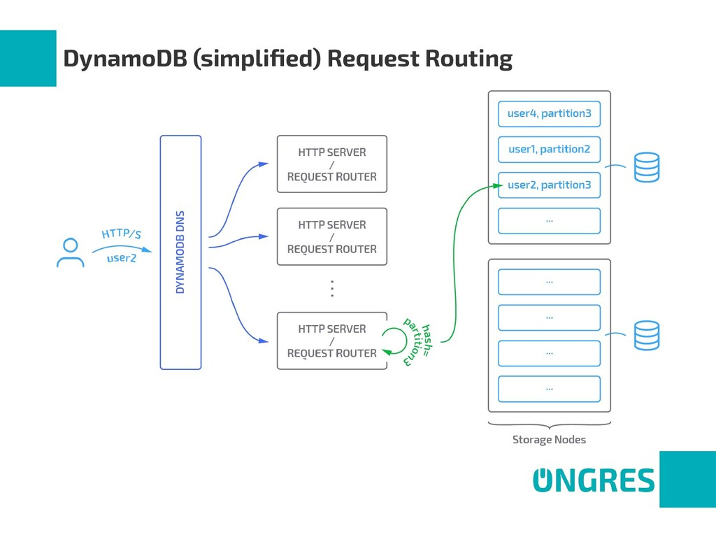 DynamoDB (simplified) Request Routing