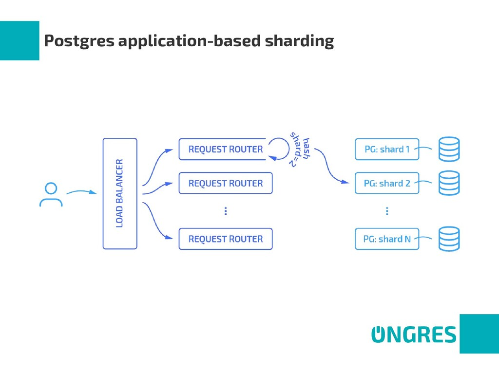 Postgres application-based sharding