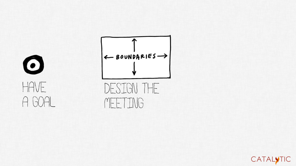 Have a goal DESIGN THE MEETING