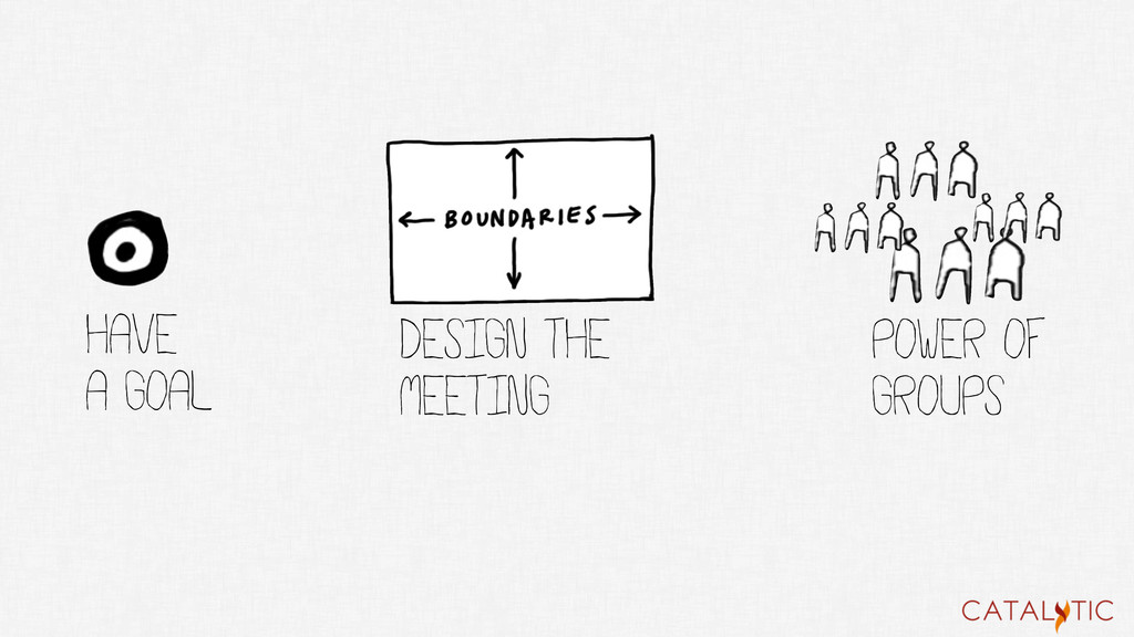 Have a goal POWER of GROUPS DESIGN THE MEETING
