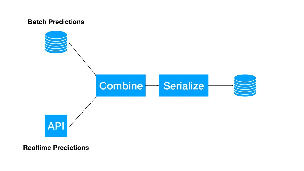 API Combine Serialize Batch Predictions Realtim...