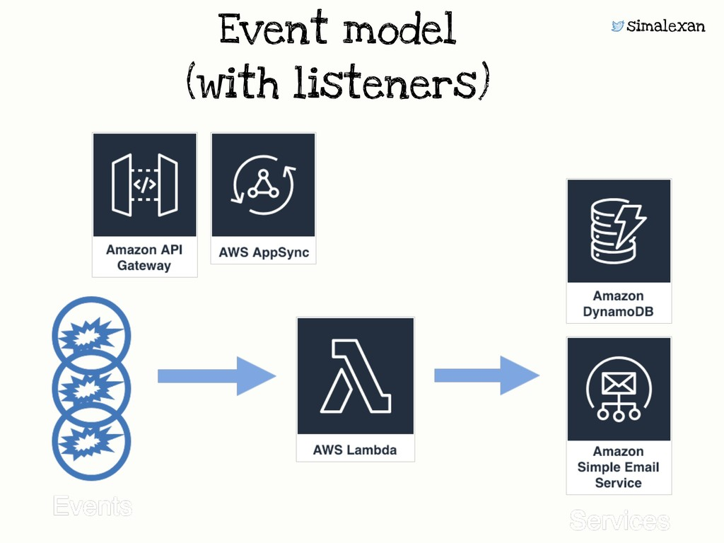 simalexan Event model  (with listeners)