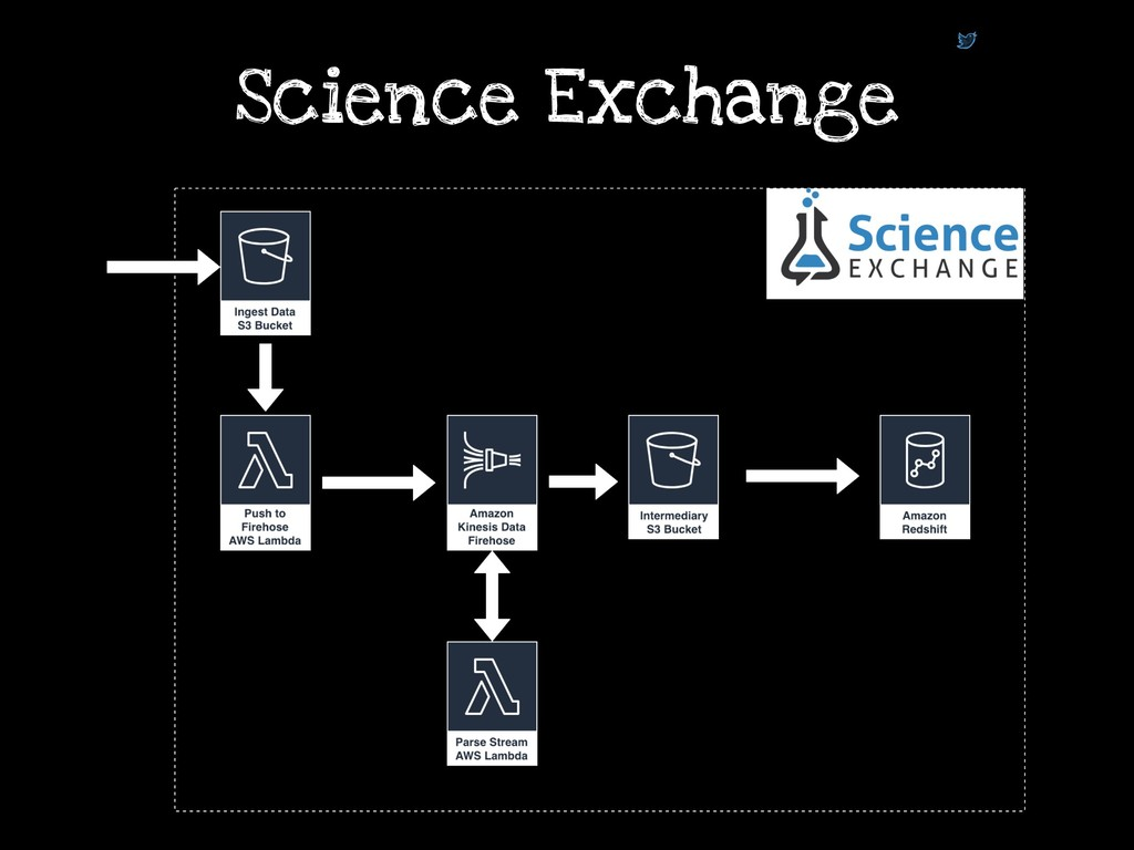 simalexan Science Exchange