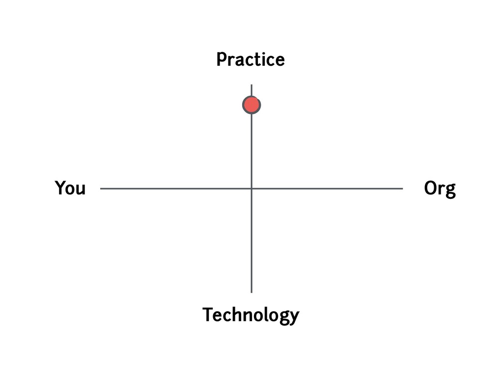 You Org Technology Practice