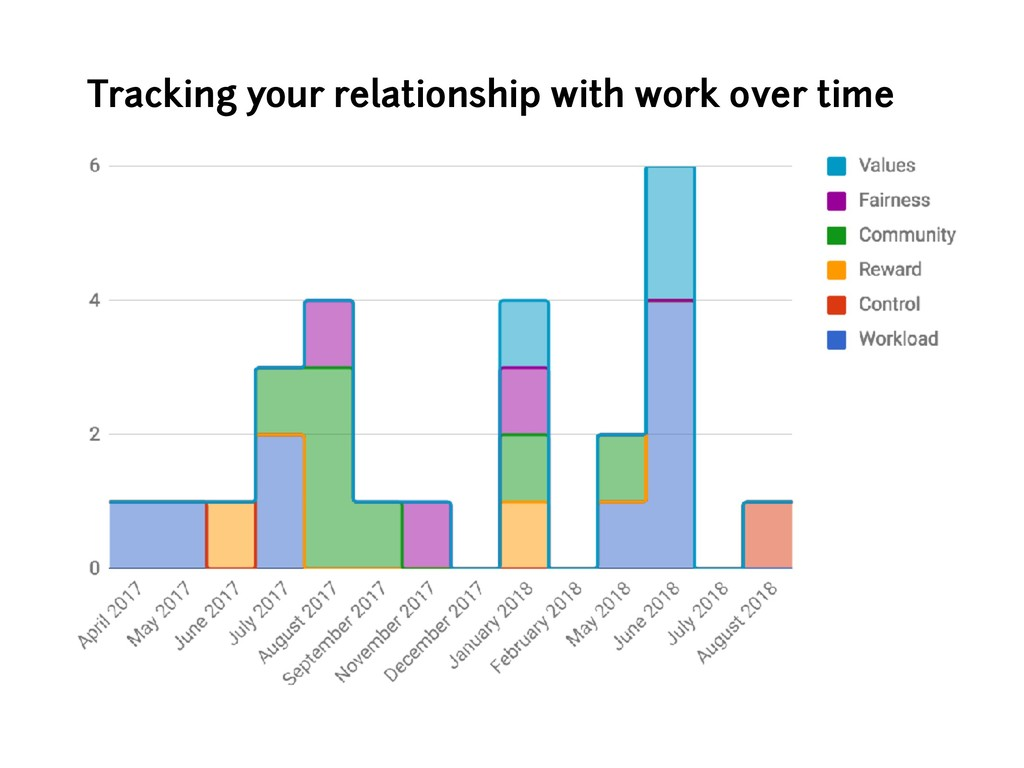 Tracking your relationship with work over time