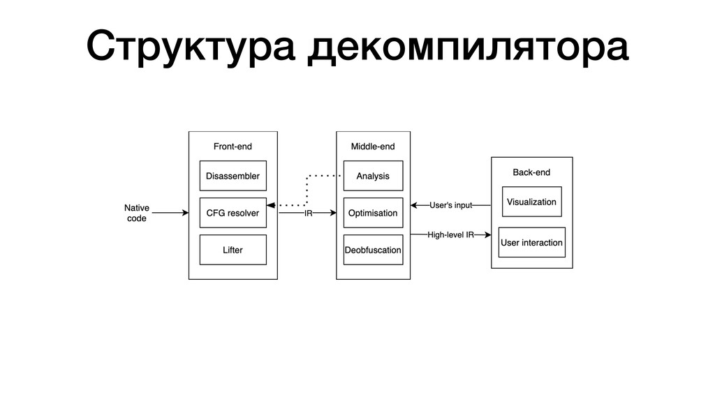 Структура декомпилятора