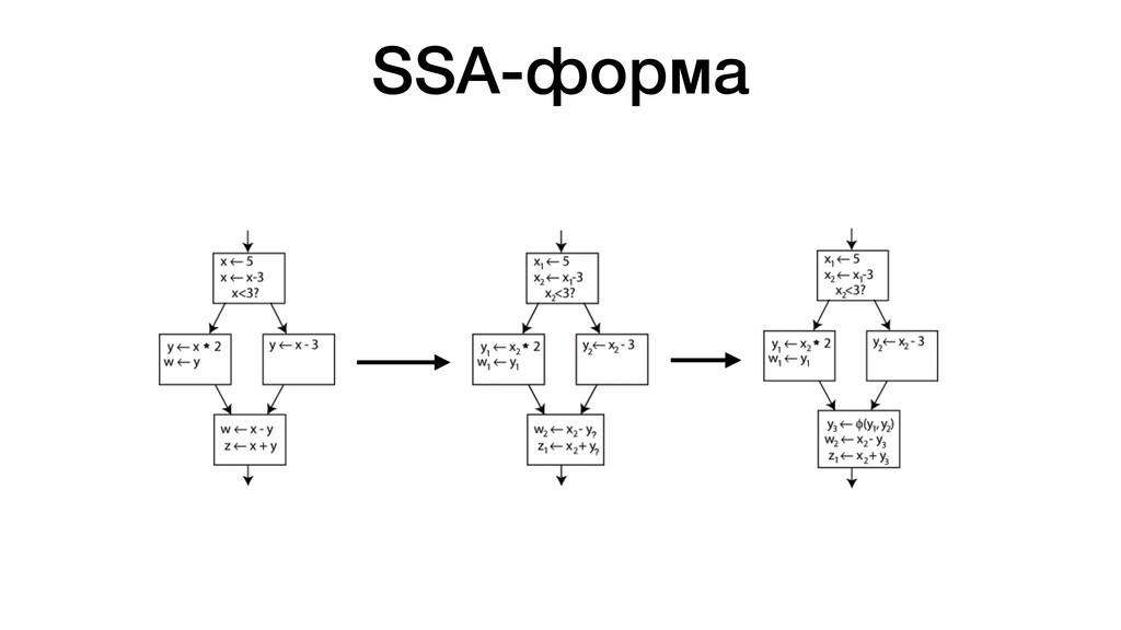 SSA-форма