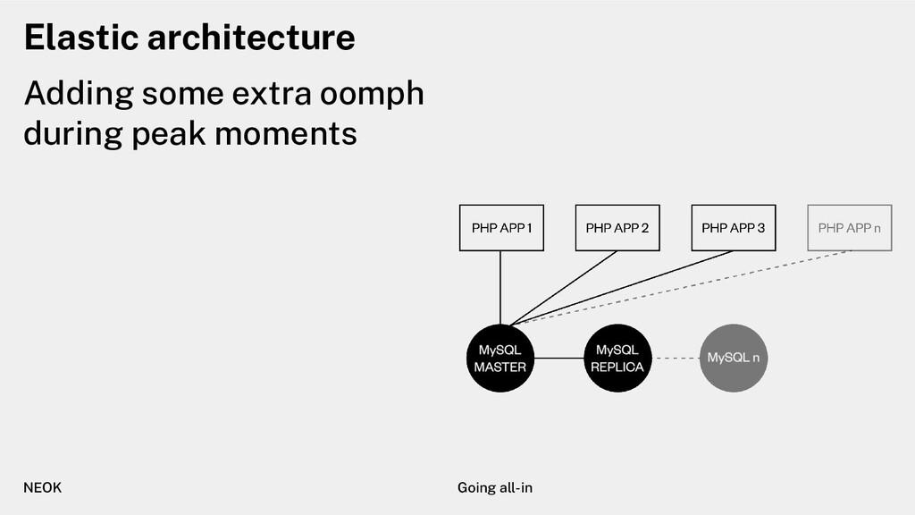 Elastic architecture Adding some extra oomph du...